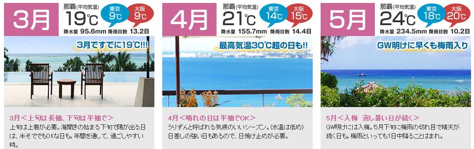 ゴールデンウィークの沖縄の平均気温