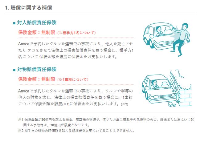 Anycaの自動車保険の補償内容