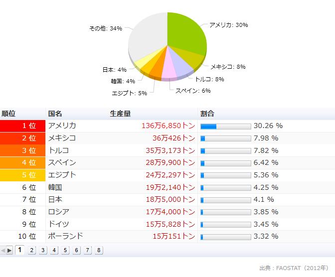世界のイチゴの生産量ランキング